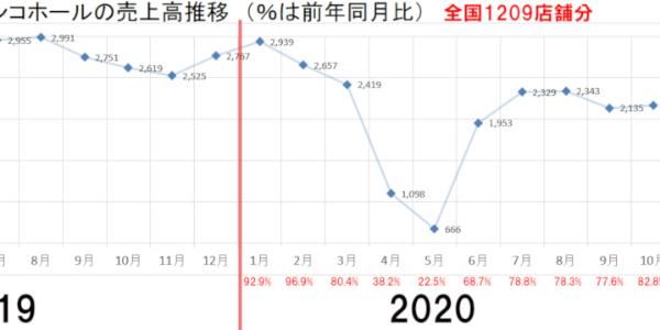ホール売り上げグラフ